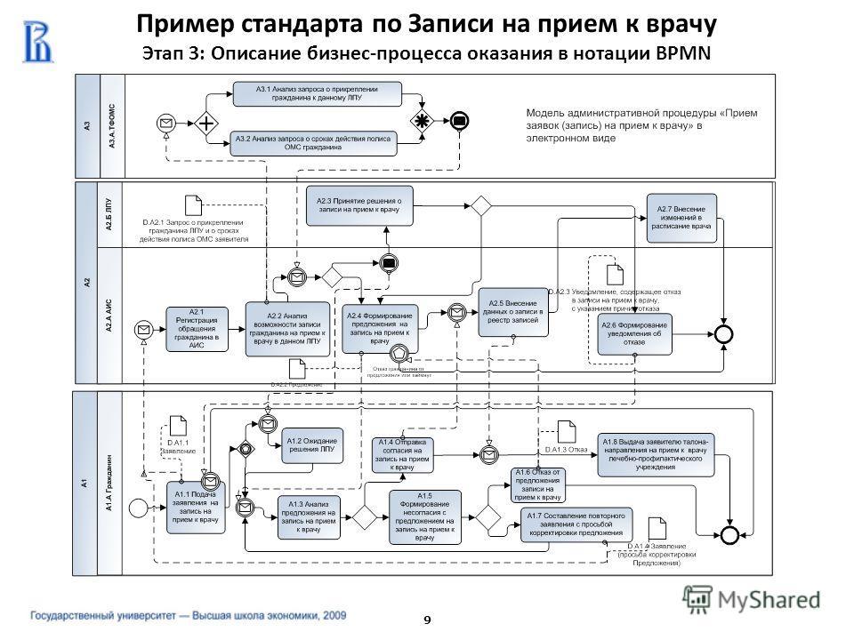 Пример стандарта по Записи на прием к врачу Этап 3: Описание бизнес-процесса оказания в нотации BPMN 9