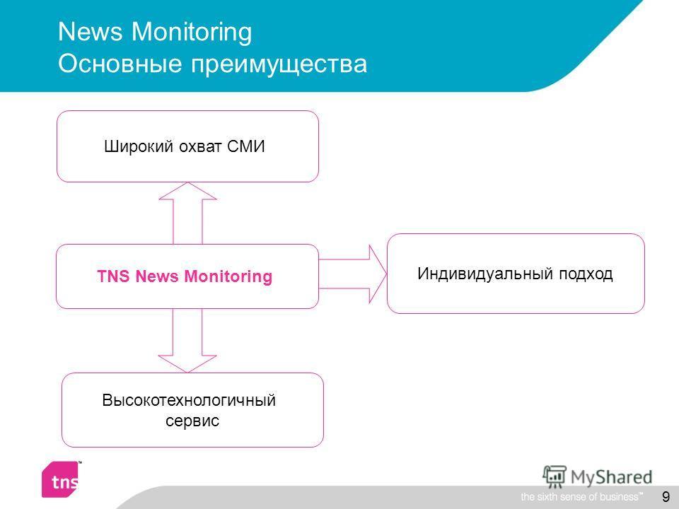 9 News Monitoring Основные преимущества TNS News Monitoring Широкий охват СМИ Индивидуальный подход Высокотехнологичный сервис