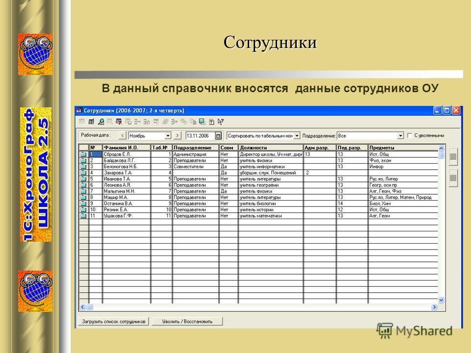 Сотрудники В данный справочник вносятся данные сотрудников ОУ