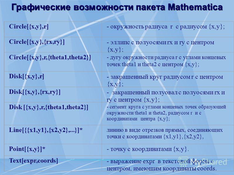 Графические возможности пакета Mathematica Circle[{x,y},r]- окружность радиуса r c радиусом {x,y}; Circle[{x,y},{rx,ry}]- эллипс с полуосями rx и ry с центром {x,y}; Circle[{x,y},r,{theta1,theta2}] - дугу окружности радиуса r с углами концевых точек