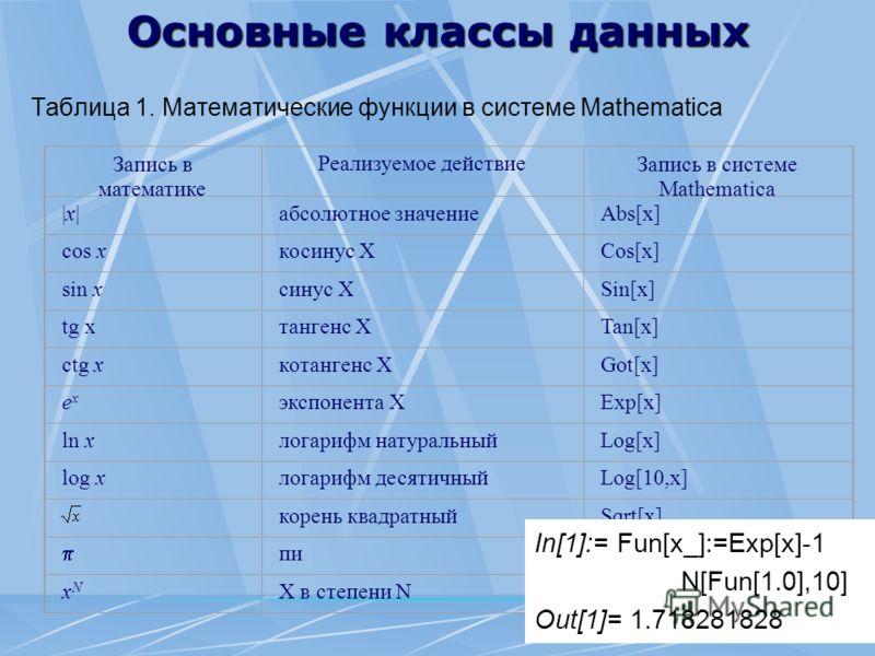 Основные классы данных Таблица 1. Математические функции в системе Mathematica Запись в математике Реализуемое действиеЗапись в системе Mathematica |x||x|абсолютное значениеAbs[x] cos xкосинус ХCos[x] sin xсинус ХSin[x] tg xтангенс ХTan[x] ctg xкотан