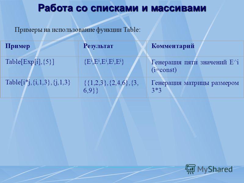 Работа со списками и массивами Примеры на использование функции Table: ПримерРезультатКомментарий Table[Exp[i],{5}]{E i,E i,E i,E i,E i }Генерация пяти значений Е^i (i=const) Table[i*j,{i,1,3},{j,1,3}{{1,2,3},{2,4,6},{3, 6,9}} Генерация матрицы разме