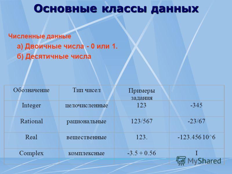 Основные классы данных Численные данные а) Двоичные числа - 0 или 1. б) Десятичные числа ОбозначениеТип чиселПримеры задания Integerцелочисленные123-345 Rationalрациональные123/567-23/67 Realвещественные123.-123.456 10^6 Complexкомплексные-3.5 + 0.56