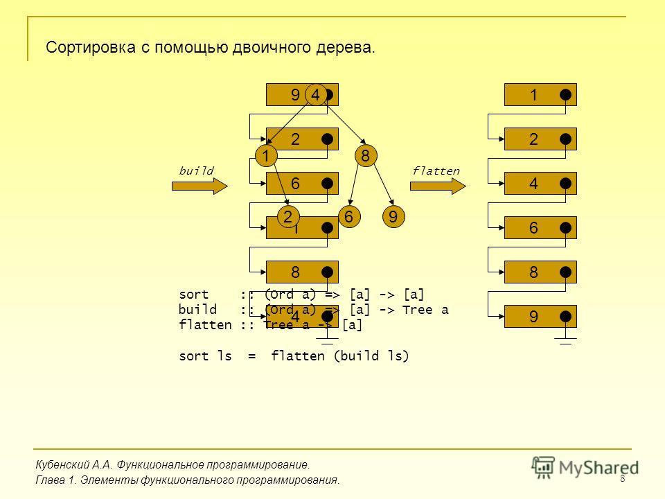 8 Кубенский А.А. Функциональное программирование. Глава 1. Элементы функционального программирования. Сортировка с помощью двоичного дерева. 9 2 6 1 8 4 926 1 4 8 1 2 4 6 8 9 buildflatten sort :: (Ord a) => [a] -> [a] build :: (Ord a) => [a] -> Tree