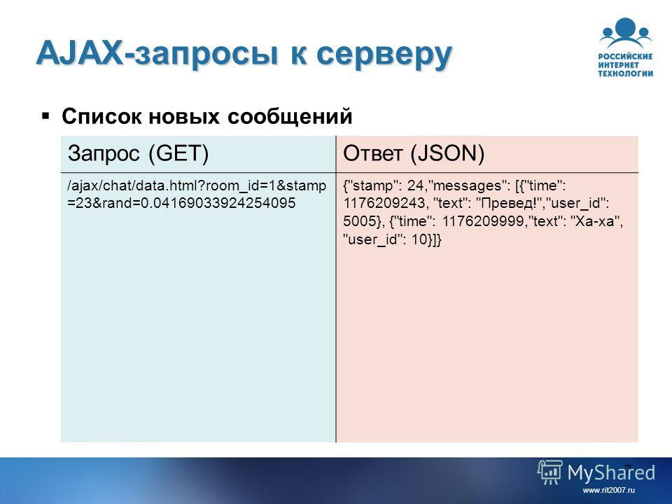www.rit2007.ru 7 AJAX-запросы к серверу Список новых сообщений Запрос (GET)Ответ (JSON) /ajax/chat/data.html?room_id=1&stamp =23&rand=0.04169033924254095 {