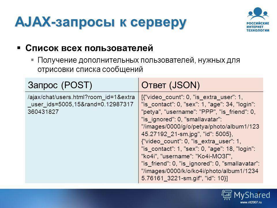 www.rit2007.ru 8 AJAX-запросы к серверу Список всех пользователей Получение дополнительных пользователей, нужных для отрисовки списка сообщений Запрос (POST)Ответ (JSON) /ajax/chat/users.html?room_id=1&extra _user_ids=5005,15&rand=0.12987317 36043182