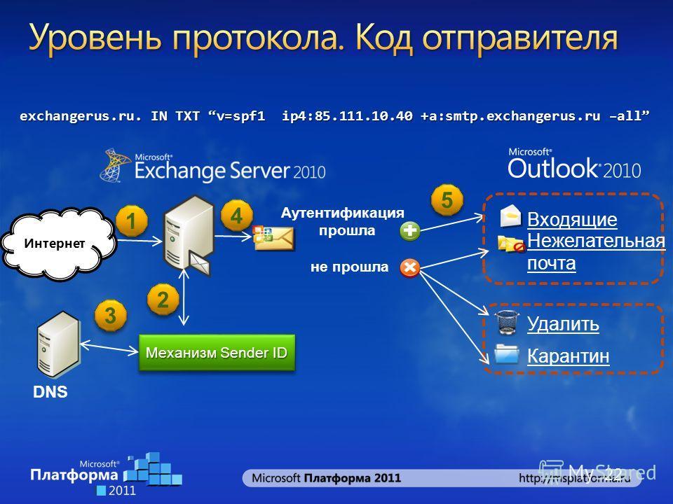 22 Механизм Sender ID DNS Аутентификация прошла не прошла Удалить Карантин Входящие Нежелательная почта 1 1 2 2 3 3 4 4 5 5 exchangerus.ru. IN TXT v=spf1 ip4:85.111.10.40 +a:smtp.exchangerus.ru –all Интернет