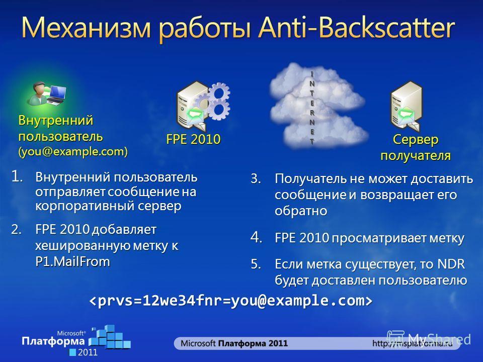 2.FPE 2010 добавляет хешированную метку к P1.MailFrom 3.Получатель не может доставить сообщение и возвращает его обратно INTERNET 1. Внутренний пользователь отправляет сообщение на корпоративный сервер 5.Если метка существует, то NDR будет доставлен