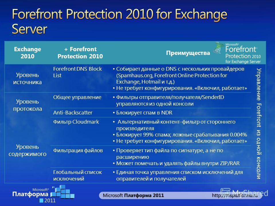 Exchange 2010 + Forefront Protection 2010 Преимущества Уровень источника Forefront DNS Block List Собирает данные о DNS с нескольких провайдеров (Spamhaus.org, Forefront Online Protection for Exchange, Hotmail и т.д.) Не требует конфигурирования. «Вк