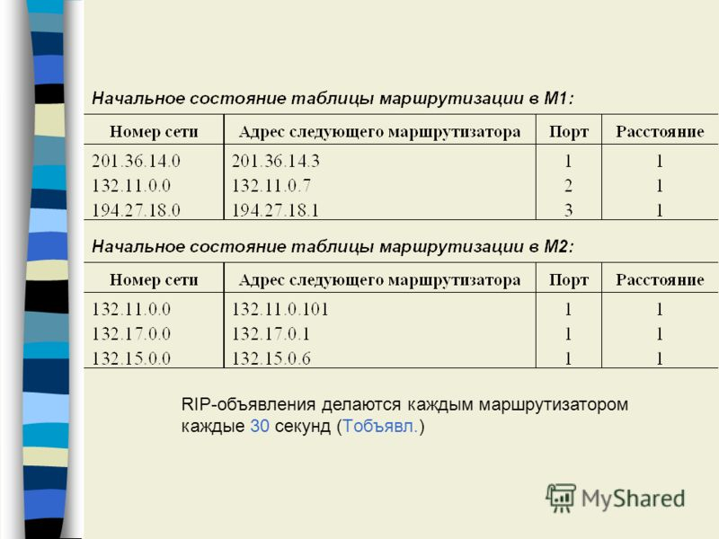 RIP-объявления делаются каждым маршрутизатором каждые 30 секунд (Tобъявл.)