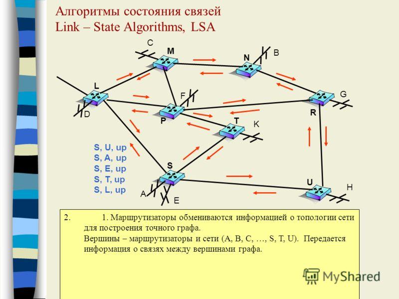 Алгоритмы состояния связей Link – State Algorithms, LSA A E D C H K F G B L M N P R S T U 2. 1. Маршрутизаторы обмениваются информацией о топологии сети для построения точного графа. Вершины – маршрутизаторы и сети (A, B, C, …, S, T, U). Передается и