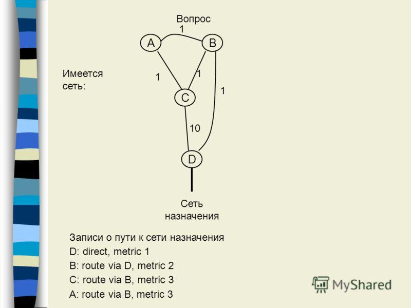 AB C D Сеть назначения 1 1 1 1 10 Записи о пути к сети назначения D: direct, metric 1 B: route via D, metric 2 C: route via B, metric 3 A: route via B, metric 3 Вопрос Имеется сеть:
