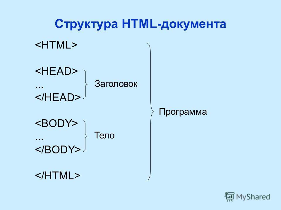 Структура HTML-документа...... Заголовок Тело Программа