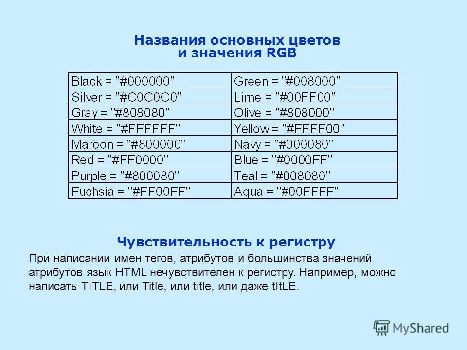 Названия основных цветов и значения RGB Чувствительность к регистру При написании имен тегов, атрибутов и большинства значений атрибутов язык HTML нечувствителен к регистру. Например, можно написать TITLE, или Title, или title, или даже tItLE.