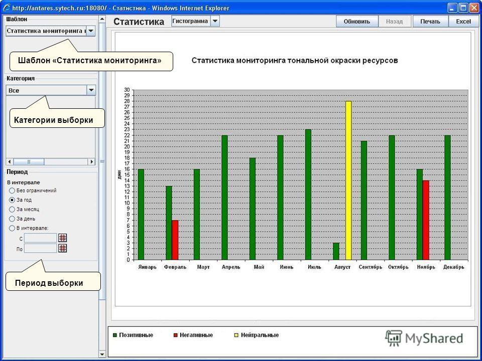 Шаблон «Статистика мониторинга» Категории выборки Период выборки