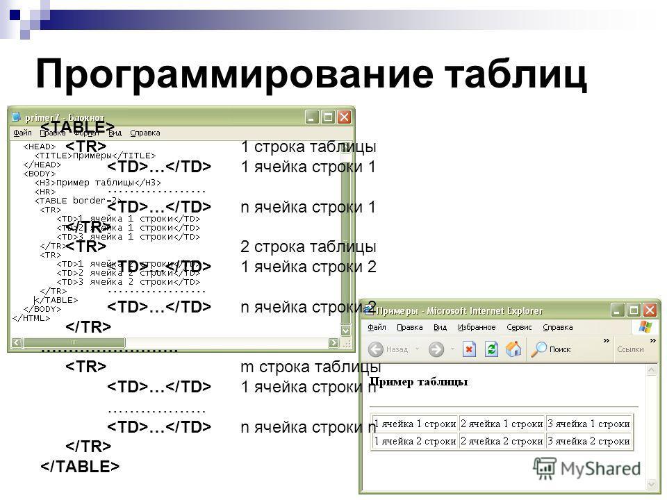 Программирование таблиц 1 строка таблицы … 1 ячейка строки 1 ……………… … n ячейка строки 1 2 строка таблицы … 1 ячейка строки 2 ……………… … n ячейка строки 2 ……………………. m строка таблицы … 1 ячейка строки n ……………… … n ячейка строки n