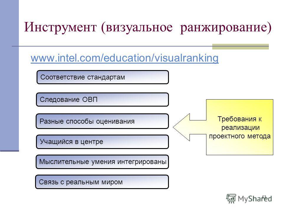 63 Инструмент (визуальное ранжирование) www.intel.com/education/visualranking Соответствие стандартам Следование ОВП Разные способы оценивания Учащийся в центре Мыслительные умения интегрированы Связь с реальным миром Требования к реализации проектно