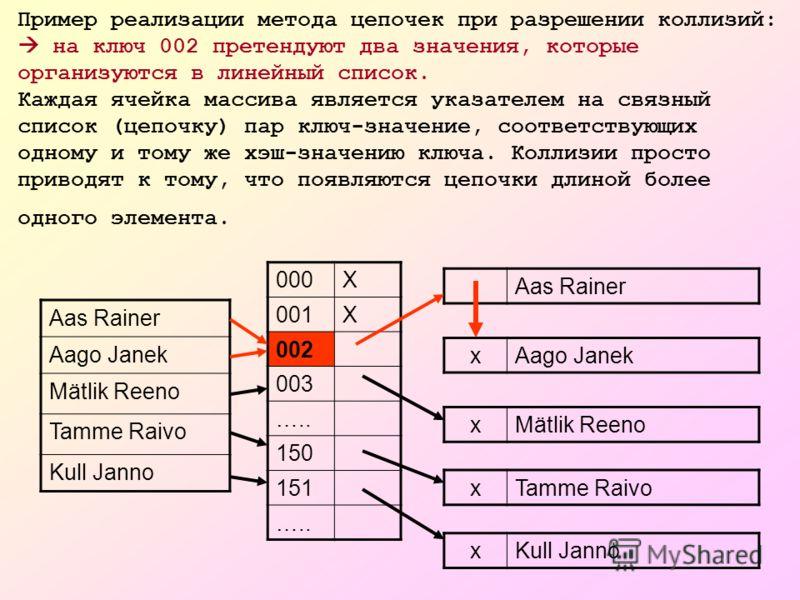 Пример реализации метода цепочек при разрешении коллизий: на ключ 002 претендуют два значения, которые организуются в линейный список. Каждая ячейка массива является указателем на связный список (цепочку) пар ключ-значение, соответствующих одному и т