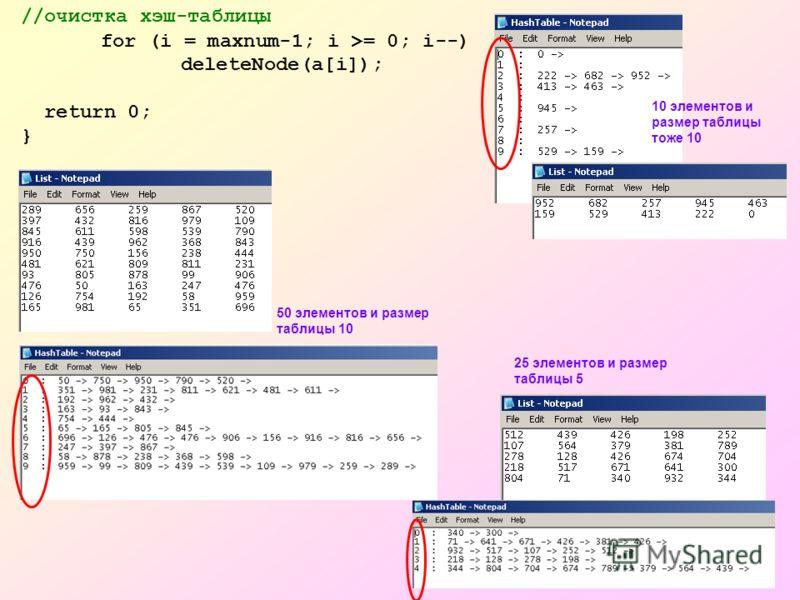 //очистка хэш-таблицы for (i = maxnum-1; i >= 0; i--) deleteNode(a[i]); return 0; } 50 элементов и размер таблицы 10 10 элементов и размер таблицы тоже 10 25 элементов и размер таблицы 5