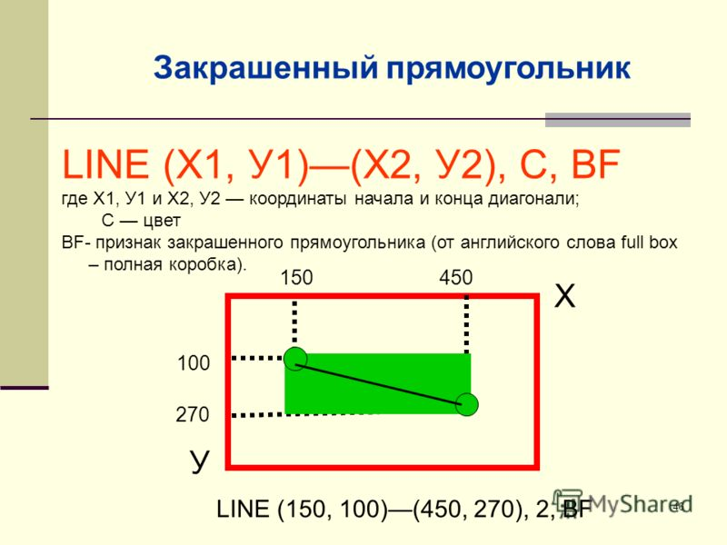 46 LINE (Х1, У1)(Х2, У2), С, ВF где Х1, У1 и Х2, У2 координаты начала и конца диагонали; С цвет BF- признак закрашенного прямоугольника (от английского слова full box – полная коробка). Х 100 У 270 LINE (150, 100)(450, 270), 2, BF 450150 Закрашенный