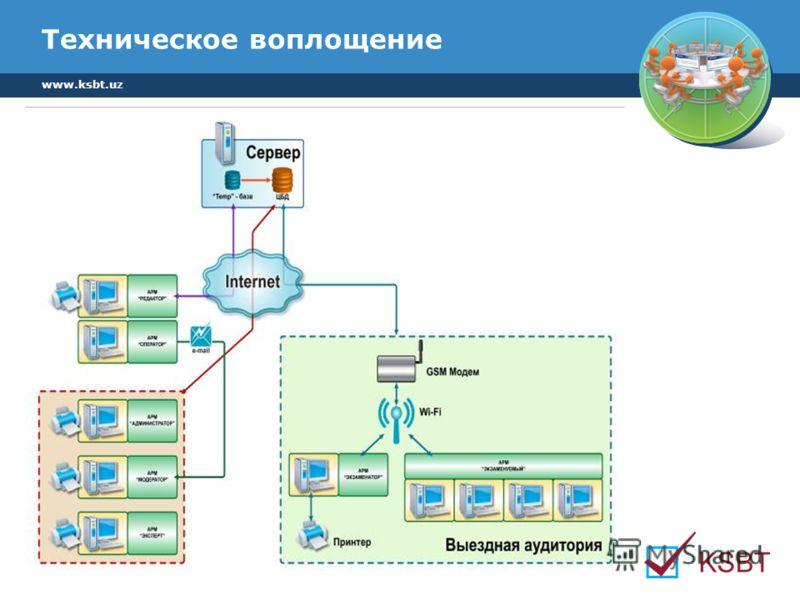 www.ksbt.uz Техническое воплощение