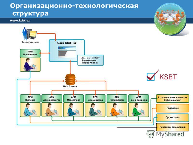 www.ksbt.uz Организационно-технологическая структура