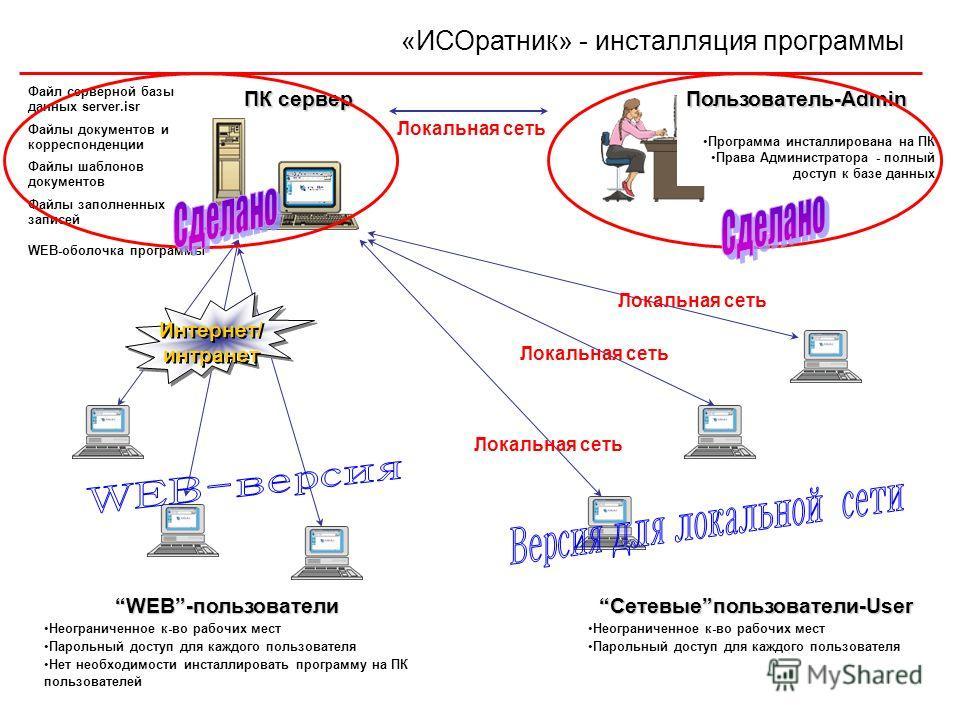 Файлы документов и корреспонденции Файлы шаблонов документов Файл серверной базы данных server.isr WEB-пользователи Неограниченное к-во рабочих мест Парольный доступ для каждого пользователя Нет необходимости инсталлировать программу на ПК пользовате