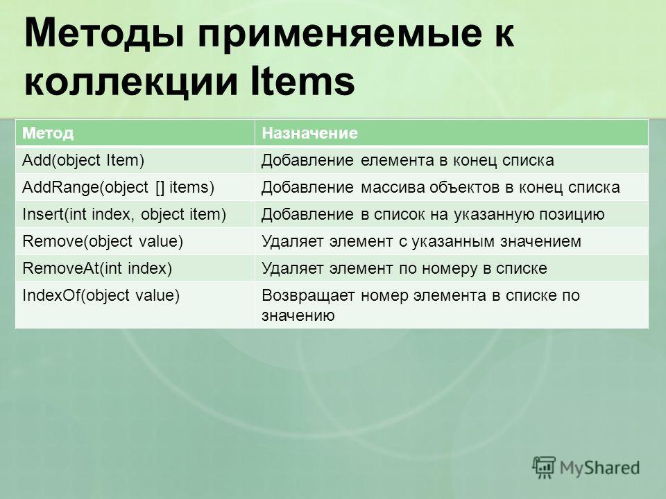 Методы применяемые к коллекции Items МетодНазначение Add(object Item)Добавление елемента в конец списка AddRange(object [] items)Добавление массива объектов в конец списка Insert(int index, object item)Добавление в список на указанную позицию Remove(