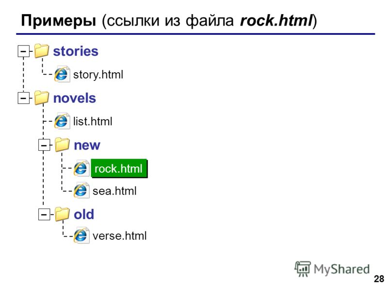 28 Примеры (ссылки из файла rock.html) story.html stories – novels – new – old – list.html sea.html verse.html rock.html
