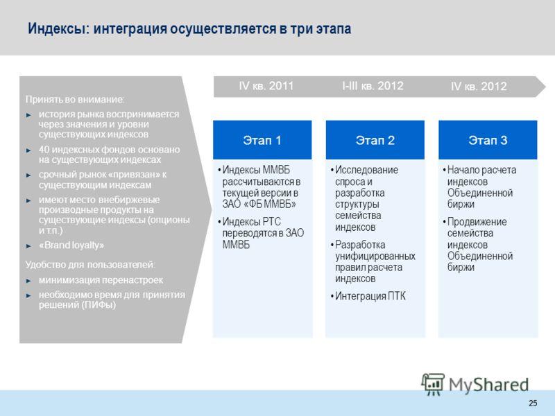 MOS-MIJ005-20090220-DW1wm-r 24 Содержание Интеграция листинговых платформ Целевое состояние объединенной биржи Индексы Интеграция технологий торгов Приложения