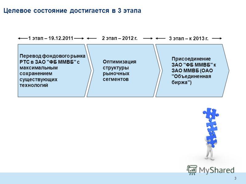 2 Внебиржевой рынок Биржевой рынок ОАО