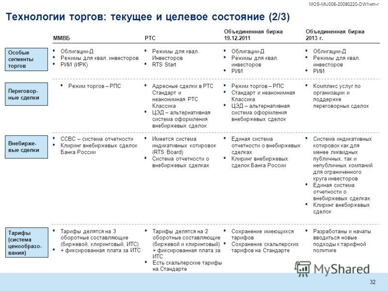 MOS-MIJ005-20090220-DW1wm-r 31 Технологии торгов: текущее и целевое состояние (1/3) Биржевые торги (анонимные) Размещения и выкуп Единичные размещения облигаций (из обращаемых облигаций – 2 выпуска) IPO/SPO акций Максимальный функционал по организаци