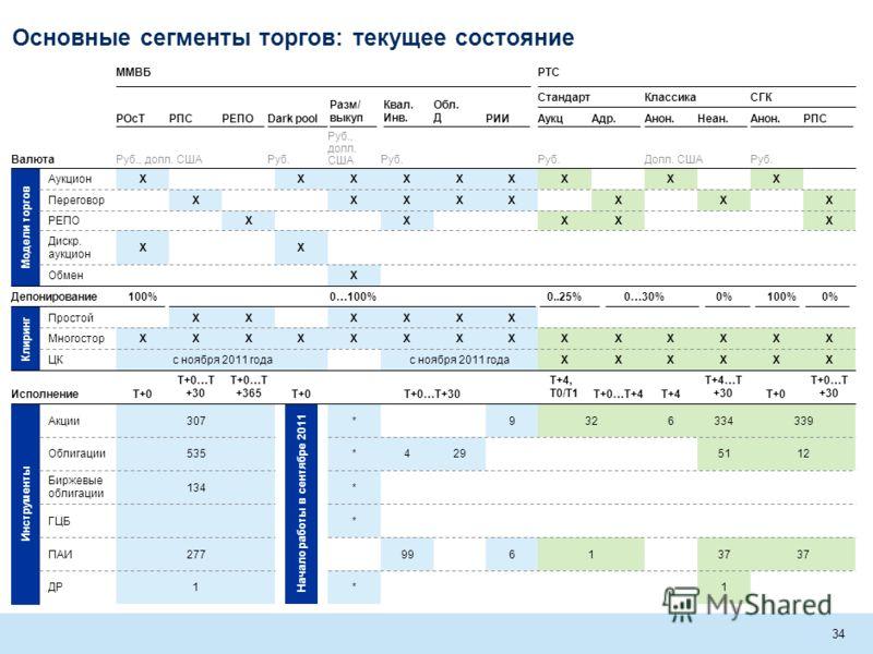 MOS-MIJ005-20090220-DW1wm-r 33 Дневная сессия РТС Стандарт: 10:00-18:45 Вечерняя сессия 19:00-23:50 РТС Классика 10:00-18:45 Время по режимам остается неизменным, вечерняя сессия только на Стандарте Синхронизировано время торгов по всем рыночным сегм