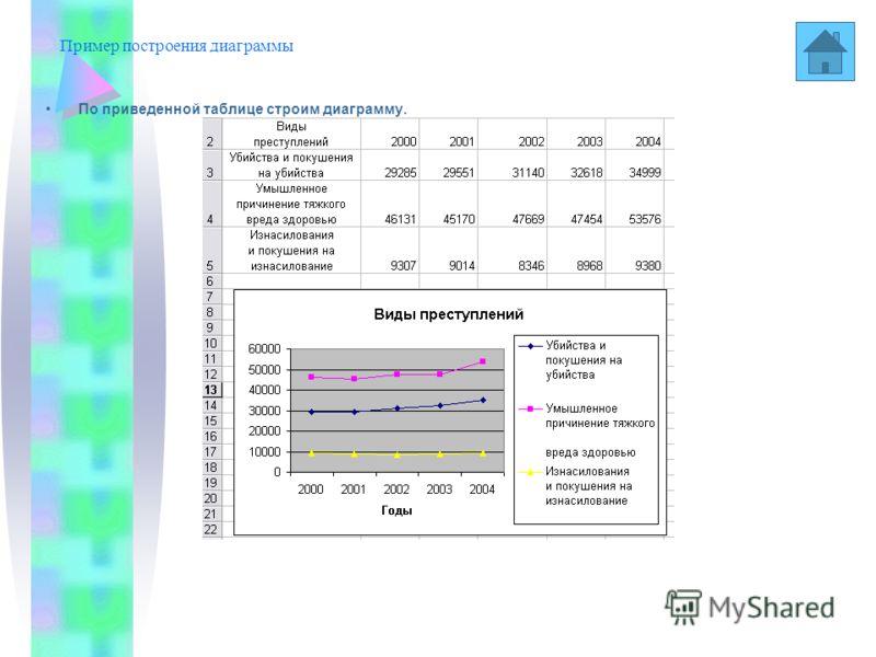 Диаграммы в ЕхсеI 2000 В MicroSoft Ехсеl имеется возможность графического представления данных в виде диаграммы. С их помощью можно гораздо нагляднее отобразить существующее положение вещей, чем помощью таблиц чисел. Диаграммы связаны с данными листа