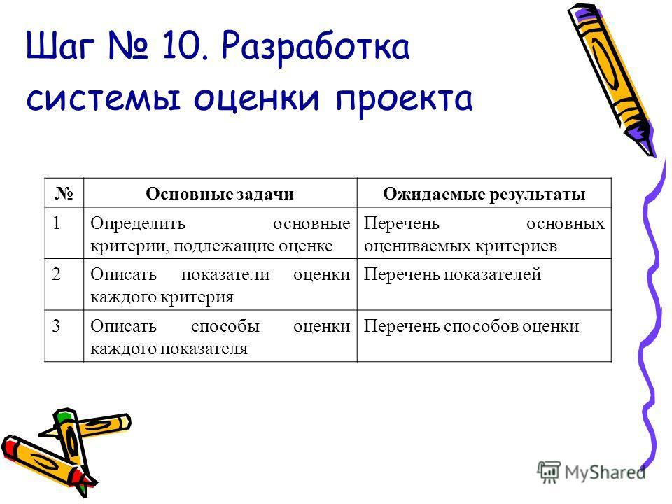 Шаг 10. Разработка системы оценки проекта Основные задачиОжидаемые результаты 1Определить основные критерии, подлежащие оценке Перечень основных оцениваемых критериев 2Описать показатели оценки каждого критерия Перечень показателей 3Описать способы о