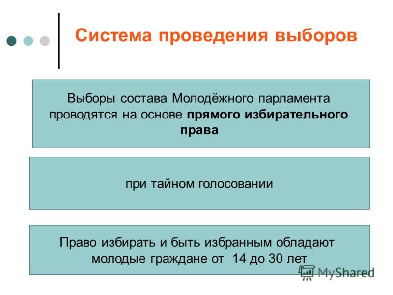 Система проведения выборов Выборы состава Молодёжного парламента проводятся на основе прямого избирательного права при тайном голосовании Право избирать и быть избранным обладают молодые граждане от 14 до 30 лет
