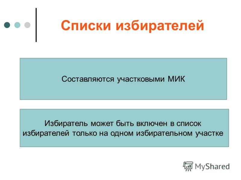 Списки избирателей Составляются участковыми МИК Избиратель может быть включен в список избирателей только на одном избирательном участке
