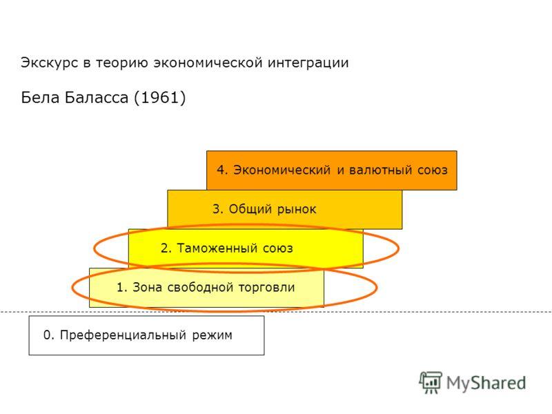 Экскурс в теорию экономической интеграции Бела Баласса (1961) 0. Преференциальный режим 1. Зона свободной торговли 2. Таможенный союз 3. Общий рынок 4. Экономический и валютный союз