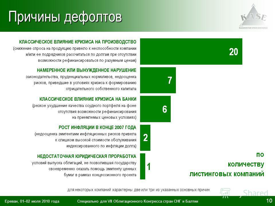 Ереван, 01–02 июля 2010 годаСпециально для VII Облигационного Конгресса стран СНГ и Балтии 10 Причины дефолтов для некоторых компаний характерны две или три из указанных основных причин