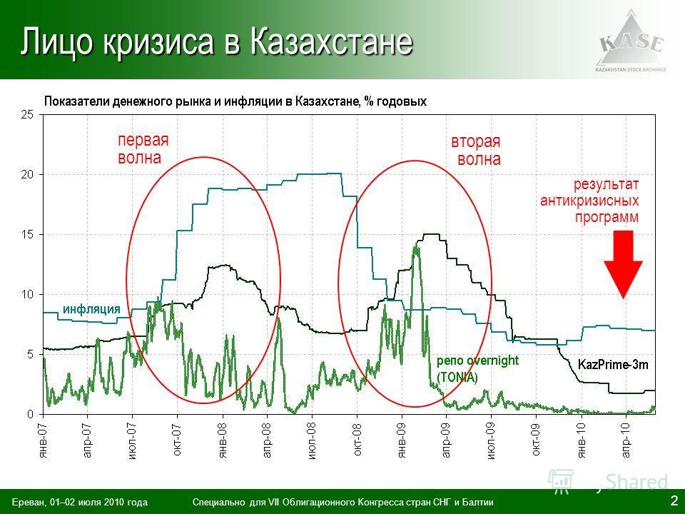 Ереван, 01–02 июля 2010 годаСпециально для VII Облигационного Конгресса стран СНГ и Балтии 2 Лицо кризиса в Казахстане М1 М2 первая волна вторая волна результат антикризисных программ
