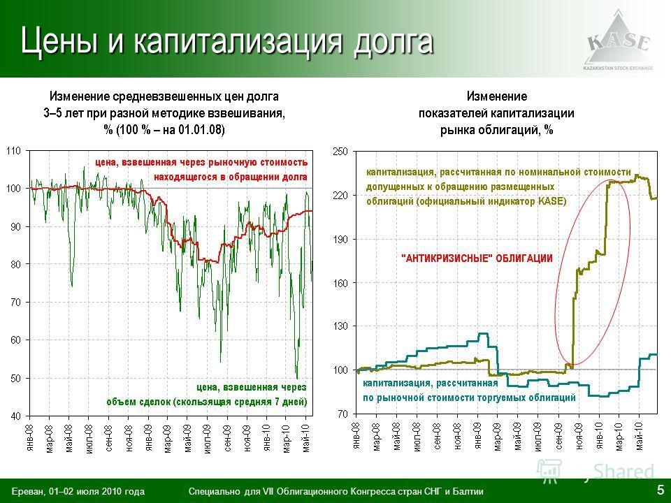 Ереван, 01–02 июля 2010 годаСпециально для VII Облигационного Конгресса стран СНГ и Балтии 5 Цены и капитализация долга