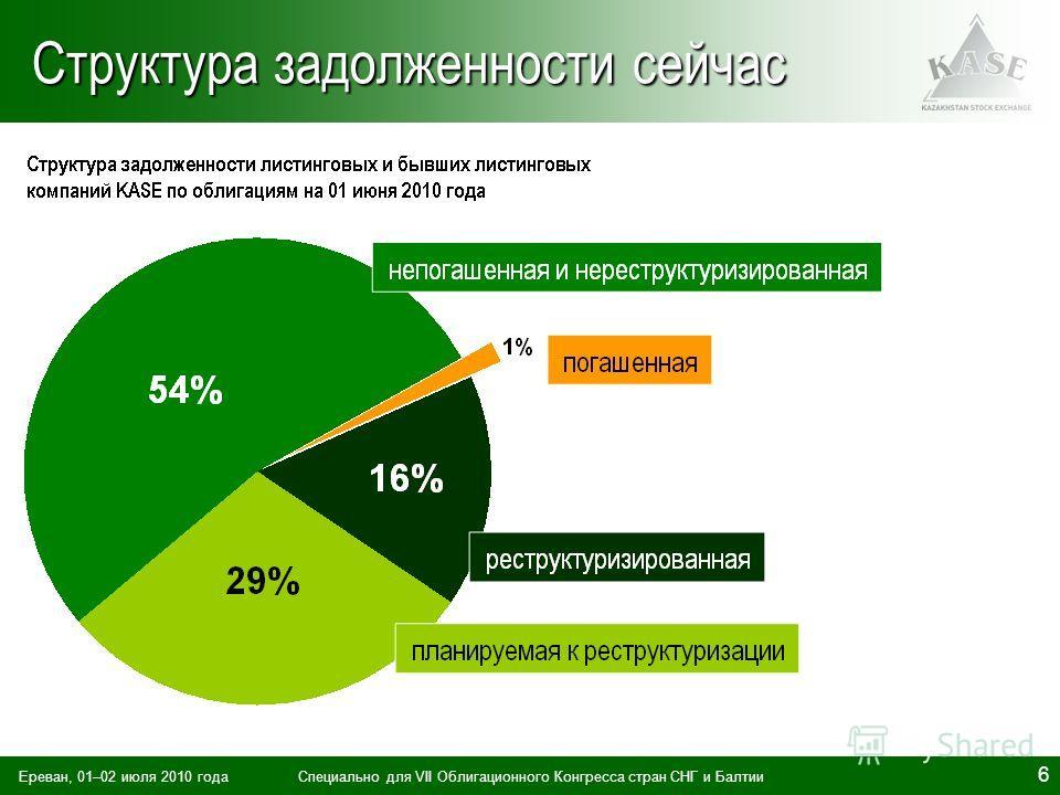 Ереван, 01–02 июля 2010 годаСпециально для VII Облигационного Конгресса стран СНГ и Балтии 6 Структура задолженности сейчас