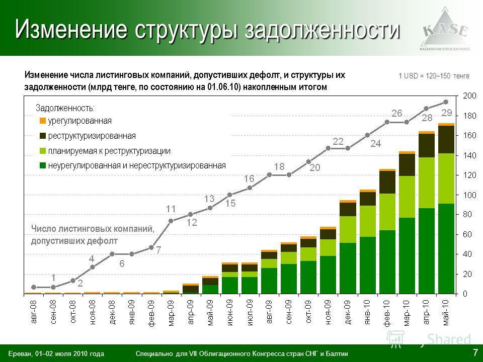 Ереван, 01–02 июля 2010 годаСпециально для VII Облигационного Конгресса стран СНГ и Балтии 7 Изменение структуры задолженности 1 USD = 120–150 тенге