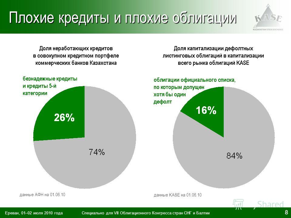 Ереван, 01–02 июля 2010 годаСпециально для VII Облигационного Конгресса стран СНГ и Балтии 8 Плохие кредиты и плохие облигации данные АФН на 01.06.10 данные KASE на 01.06.10