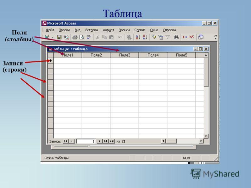 Таблица Записи (строки) Поля (столбцы)