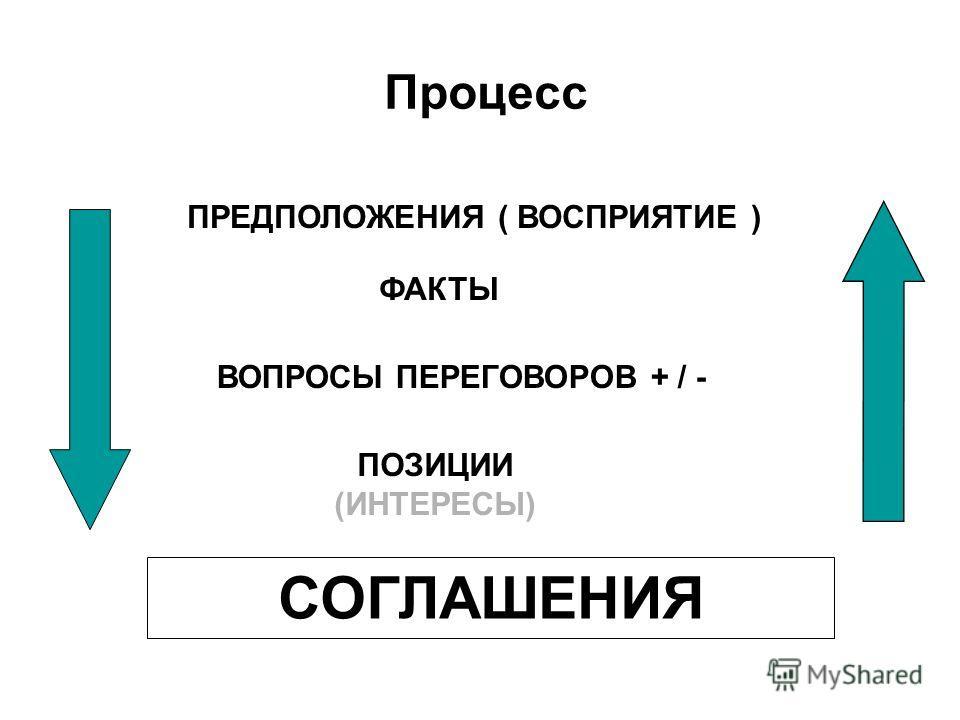 ПРЕДПОЛОЖЕНИЯ ( ВОСПРИЯТИЕ ) ФАКТЫ ВОПРОСЫ ПЕРЕГОВОРОВ + / - СОГЛАШЕНИЯ Процесс ПОЗИЦИИ (ИНТЕРЕСЫ)