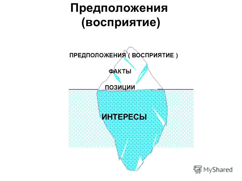 Предположения (восприятие) ПРЕДПОЛОЖЕНИЯ ( ВОСПРИЯТИЕ ) ФАКТЫ ПОЗИЦИИ ИНТЕРЕСЫ