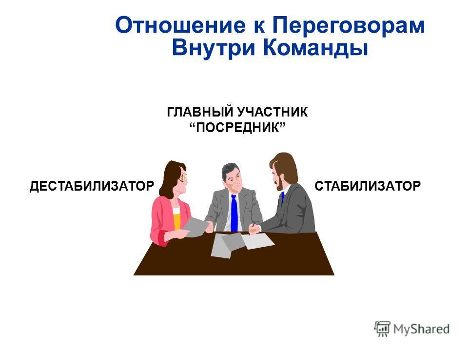 ГЛАВНЫЙ УЧАСТНИК ПОСРЕДНИК ДЕСТАБИЛИЗАТОРСТАБИЛИЗАТОР Отношение к Переговорам Внутри Команды