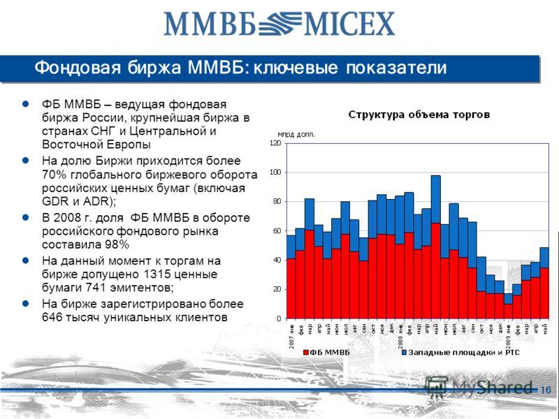 16 Фондовая биржа ММВБ: ключевые показатели ФБ ММВБ ведущая фондовая биржа России, крупнейшая биржа в стран ах СНГ и Центральной и Восточной Европы На долю Биржи приходится более 70% глобального биржевого оборота российских ценных бумаг (включая GDR