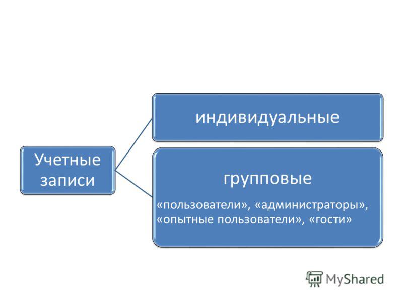 Учетные записи индивидуальные групповые «пользователи», «администраторы», «опытные пользователи», «гости»